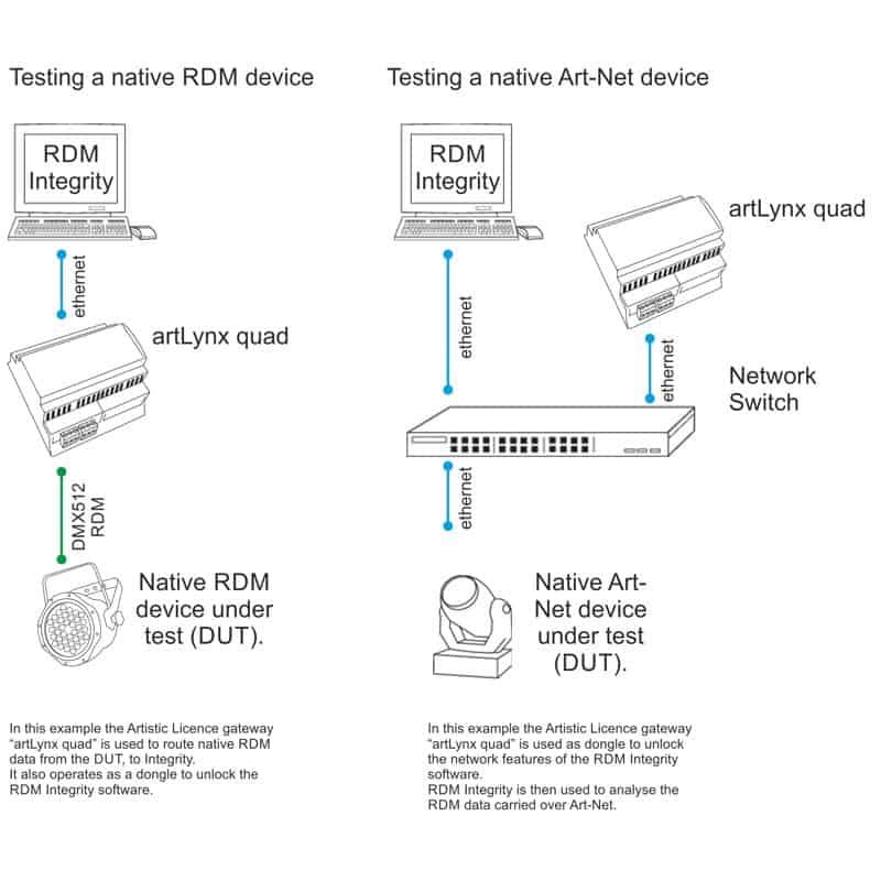 RDM Integrity application diagram